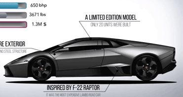 What's Your All-Time Favorite Lamborghini Model?